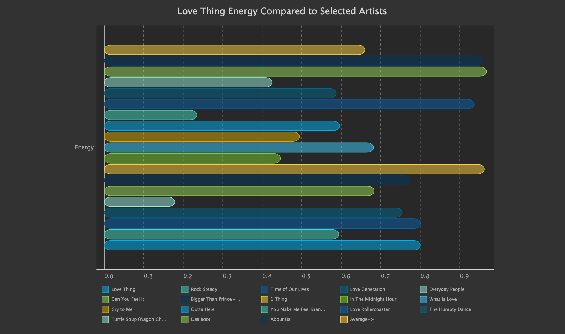 Energy Compared to Benchmark Hbar SVG