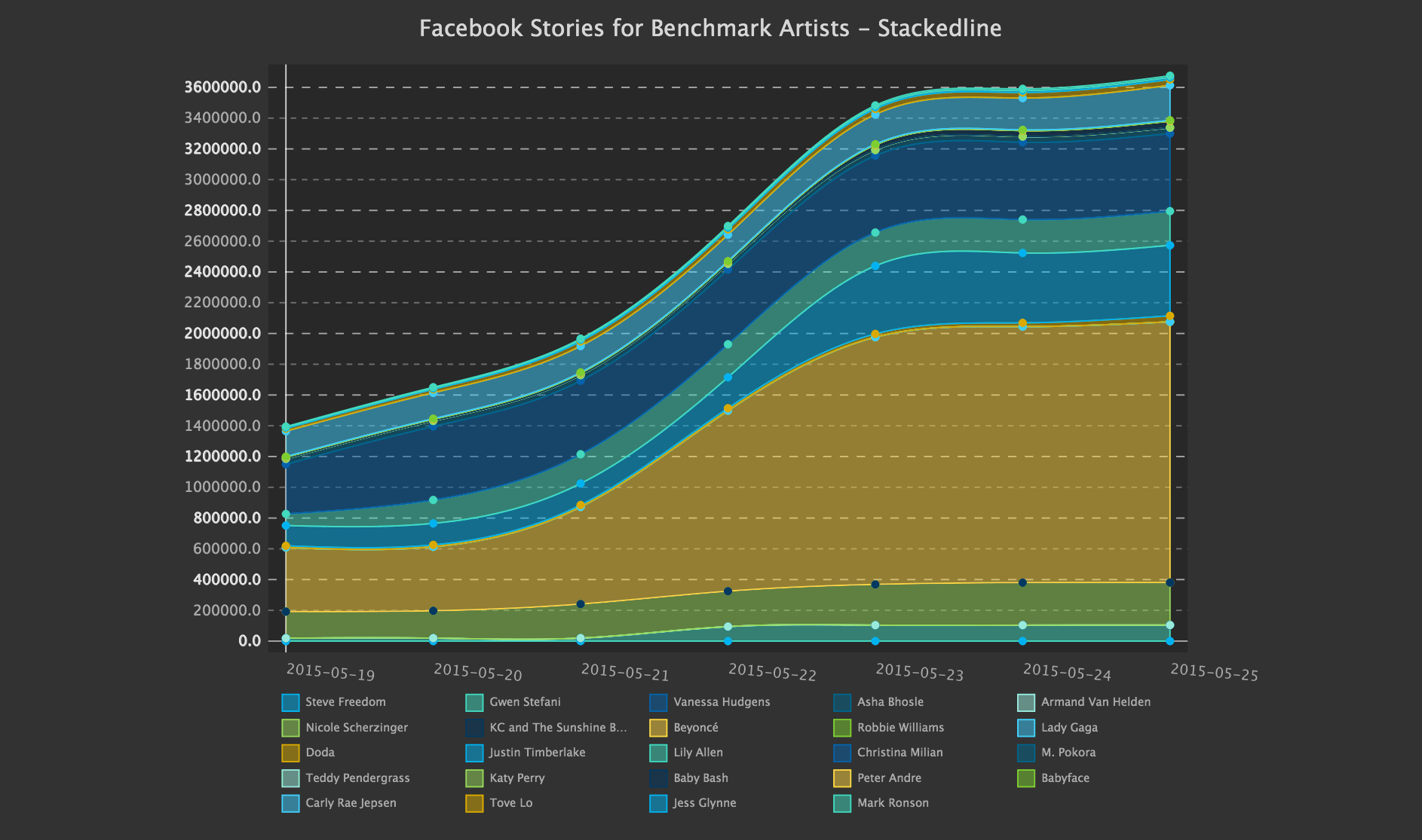 Social Media Metrics - Facebook Stories for Benchmark Artists, 1 Week