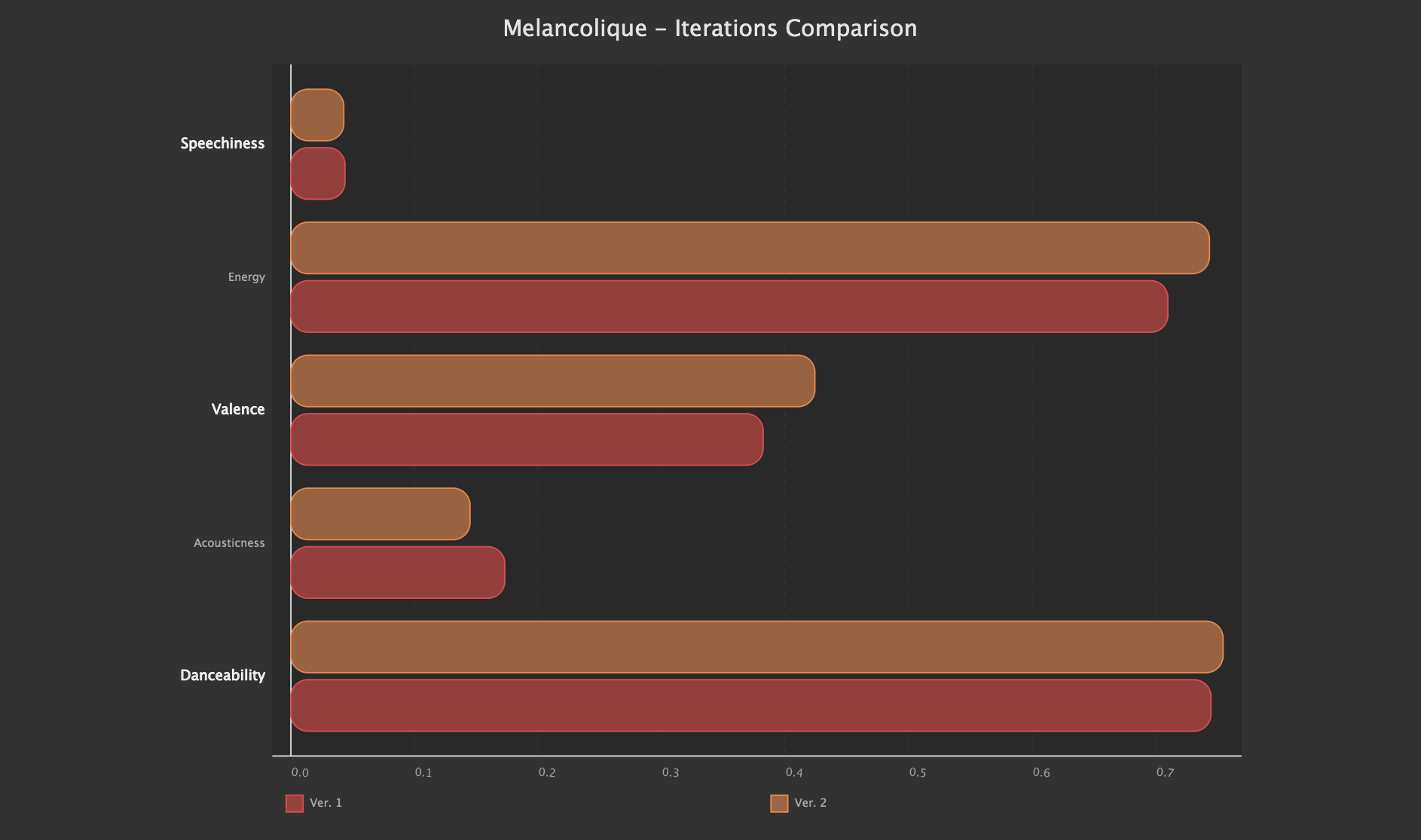 Iterations Comparison Hbar SVG