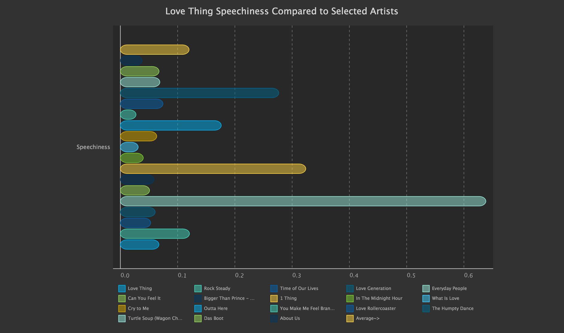 Speechiness Compared to Benchmark Hbar SVG