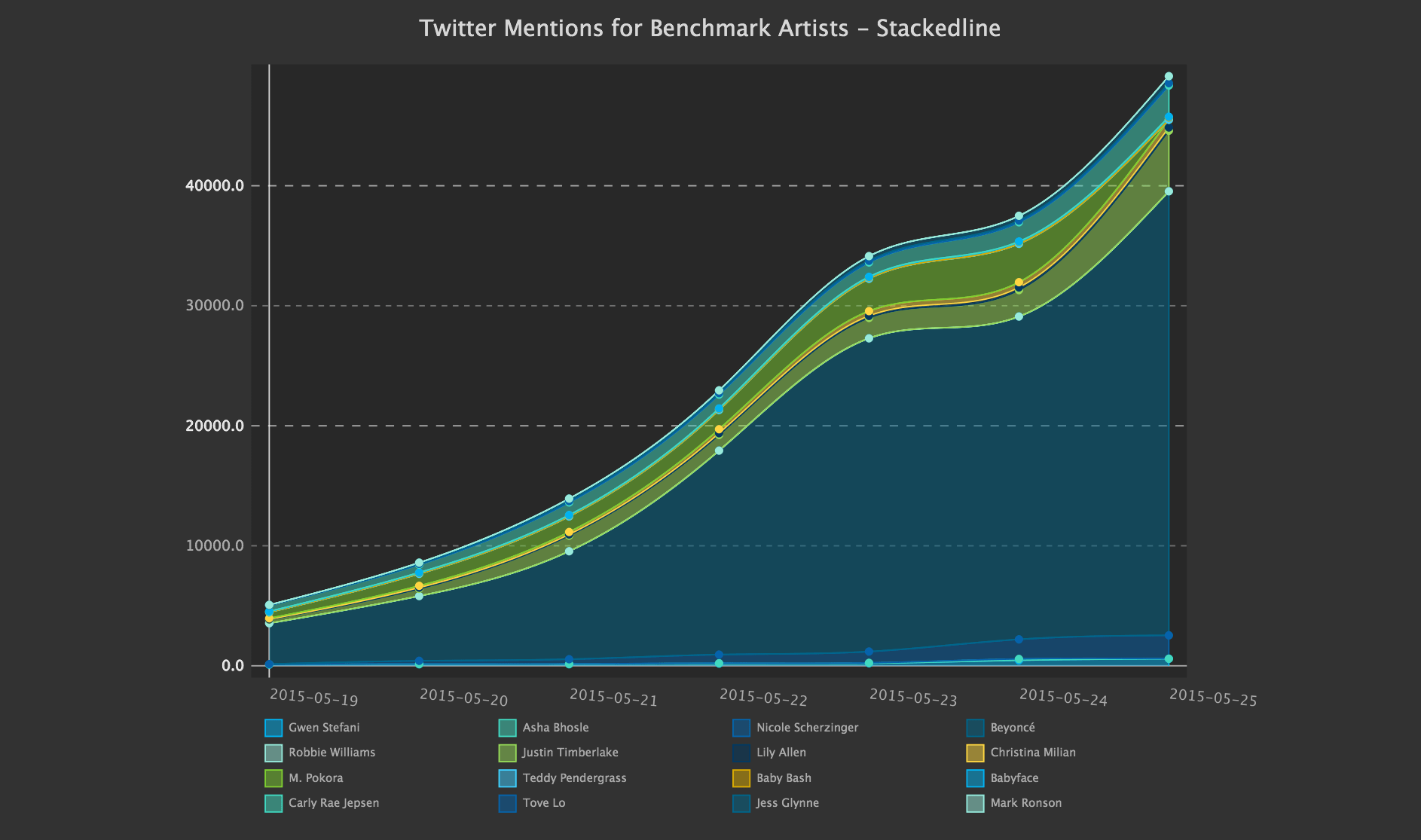 Social Media Metrics - Twitter Mentions for Benchmark Artists, 1 Week