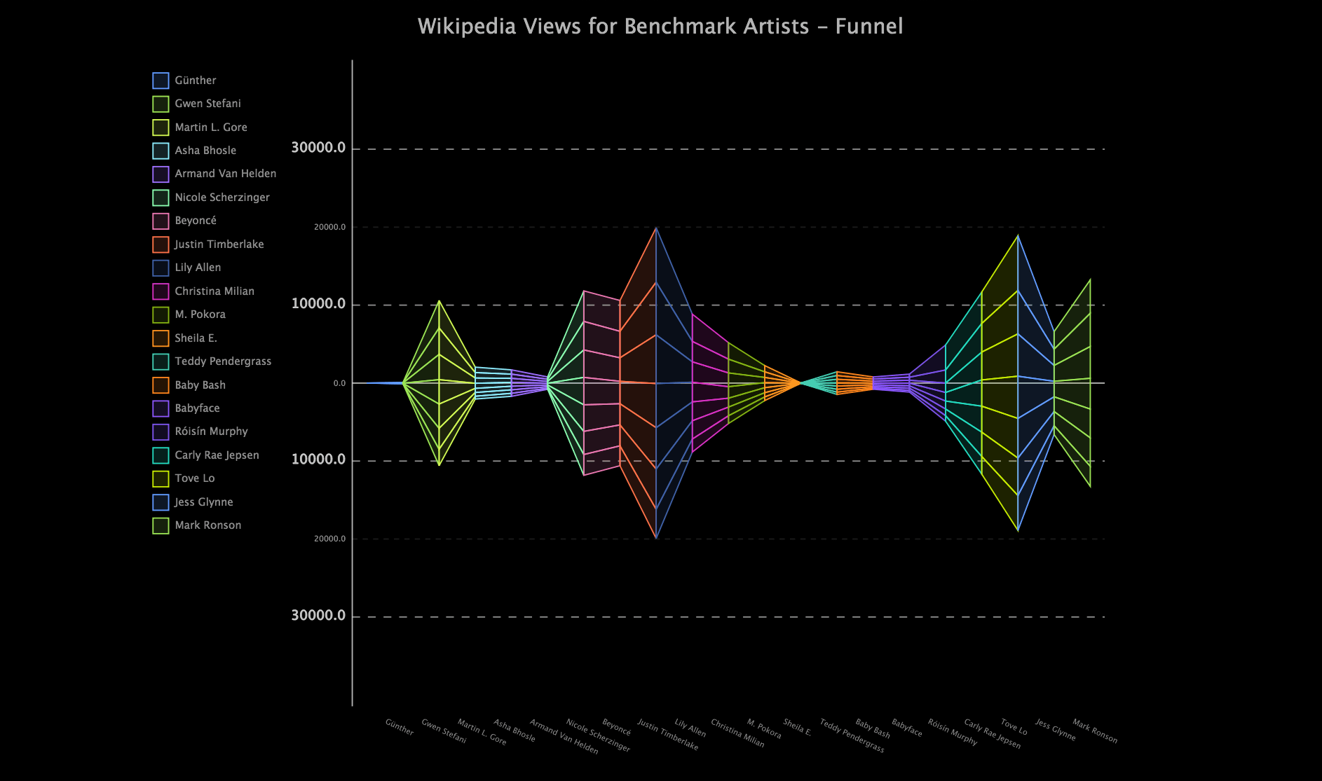 Traktomizer Social Media Metrics - Wikipedia Views for Benchmark Artists