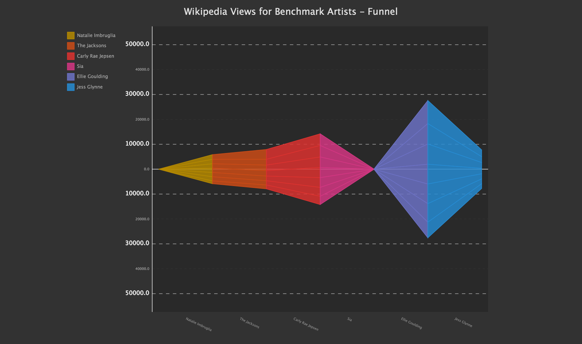 Wikipedia Views Funnel SVG